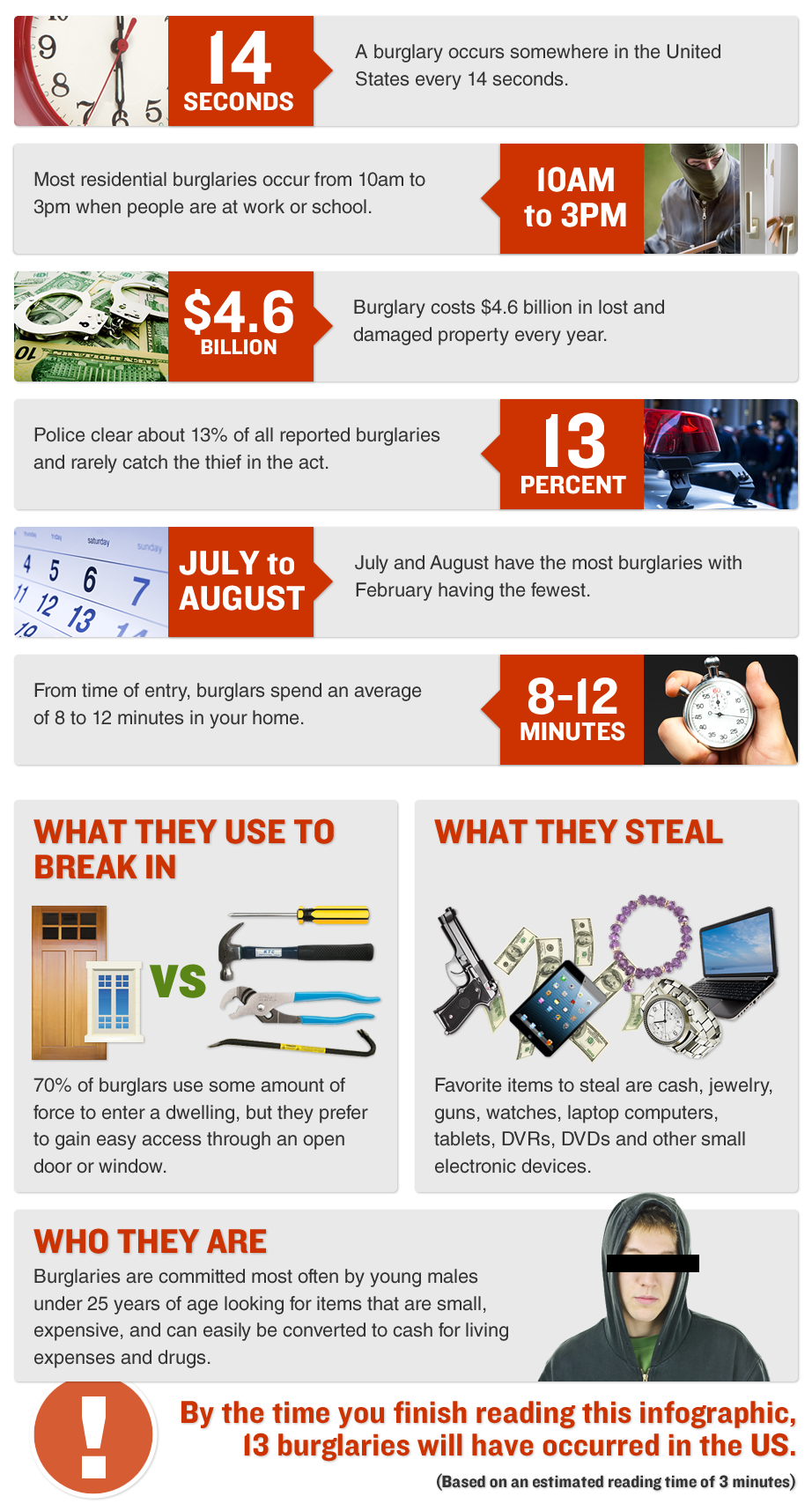 Summerville SC burglary inforgraphic
